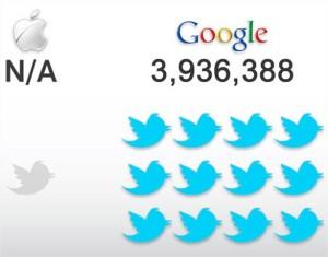 Número de Seguidores em Twitter